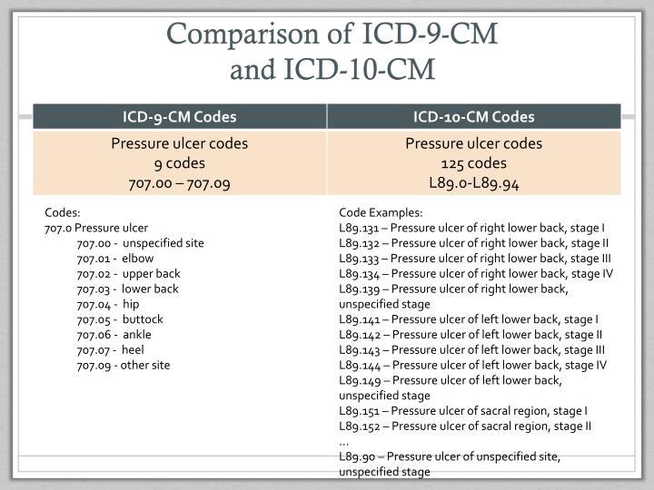 Comparison of ICD-9-CM