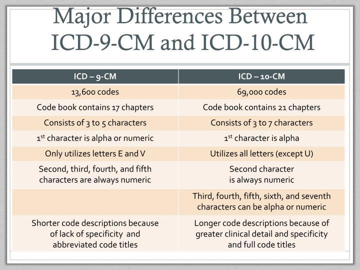 Major Differences Between