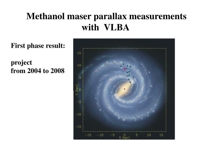 Methanol maser parallax measurements