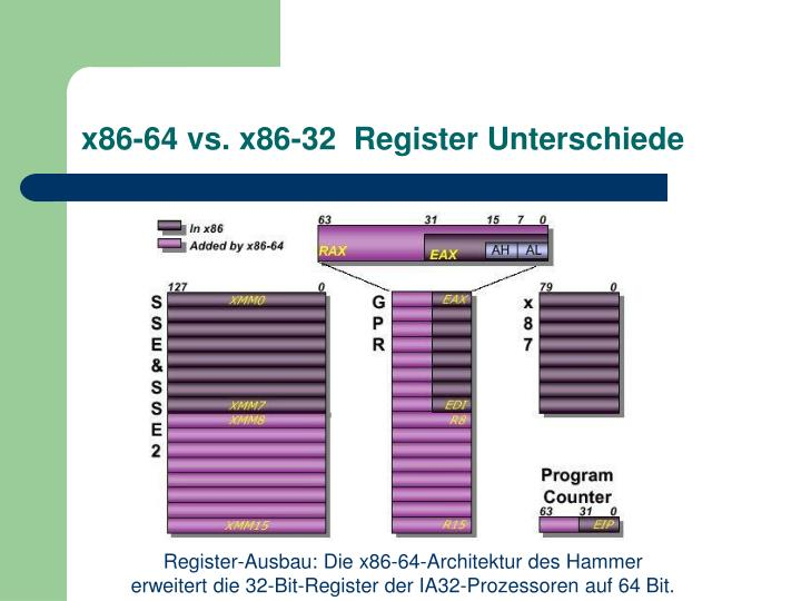 x86-64 vs. x86-32  Register Unterschiede