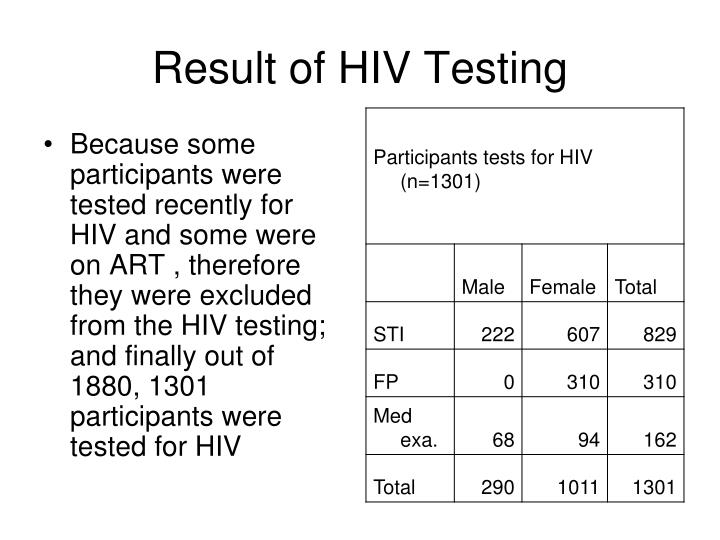Result of HIV Testing