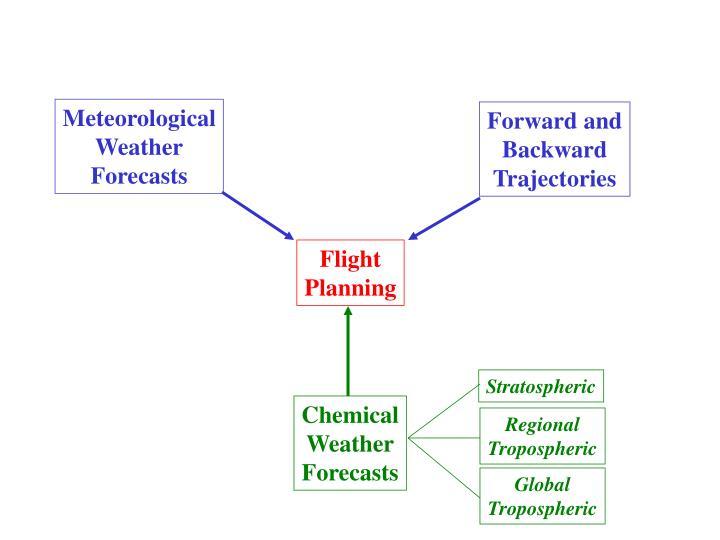 Meteorological