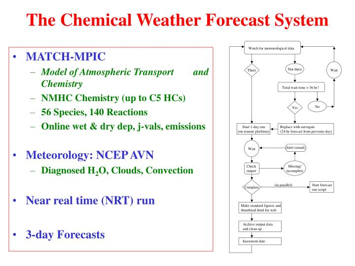 The chemical weather forecast system