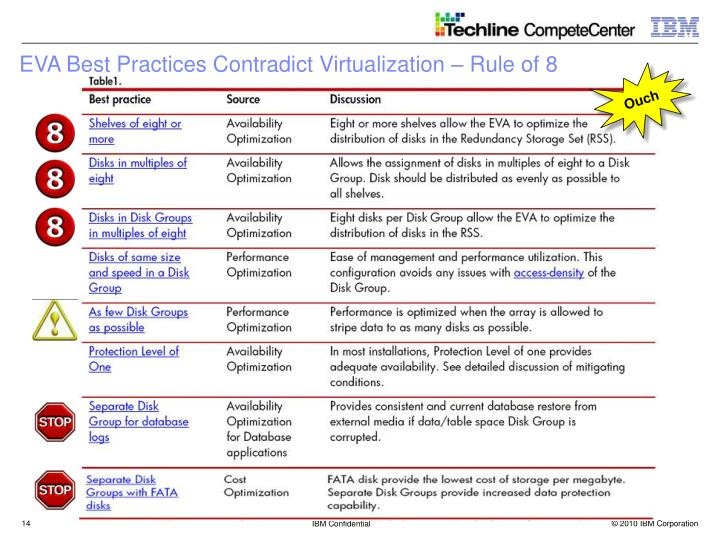 EVA Best Practices Contradict Virtualization – Rule of 8