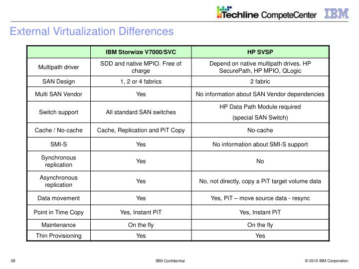 External Virtualization Differences