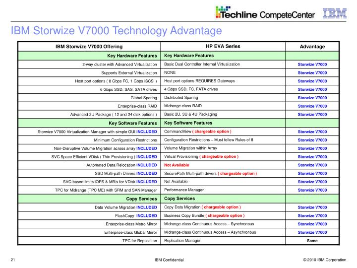 IBM Storwize V7000 Technology Advantage
