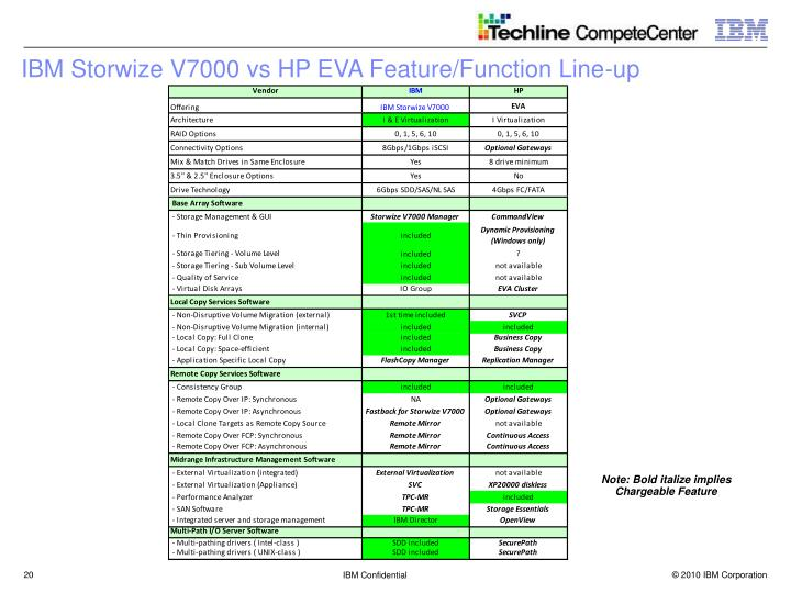 IBM Storwize V7000 vs HP EVA Feature/Function Line-up