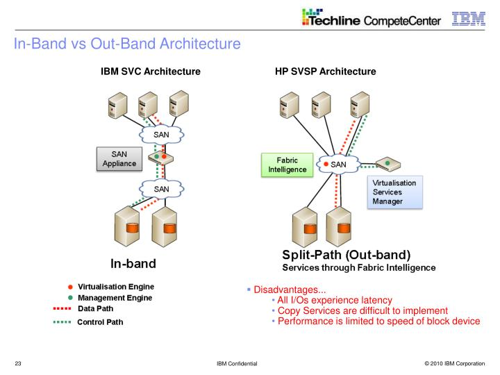 In-Band vs Out-Band Architecture