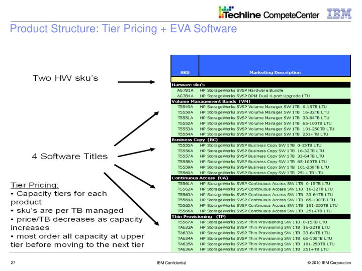 Product Structure: Tier Pricing + EVA Software