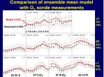 comparison of ensemble mean model with o 3 sonde measurements