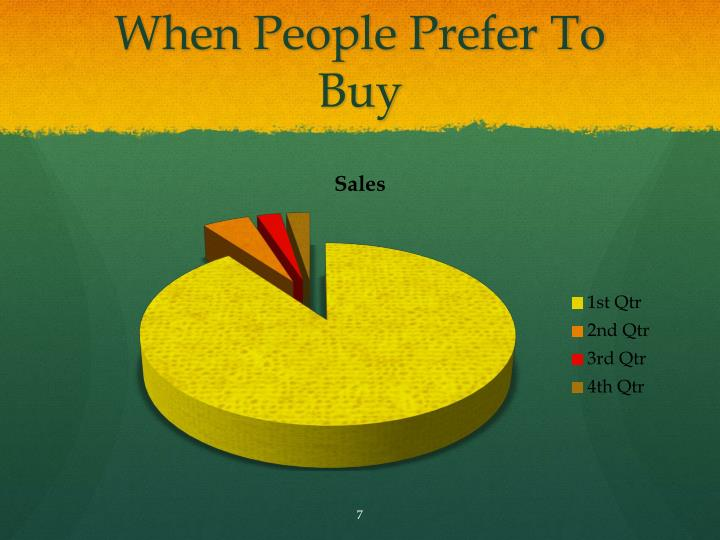 When People Prefer To Buy