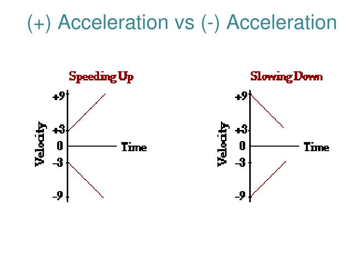 (+) Acceleration vs (-) Acceleration
