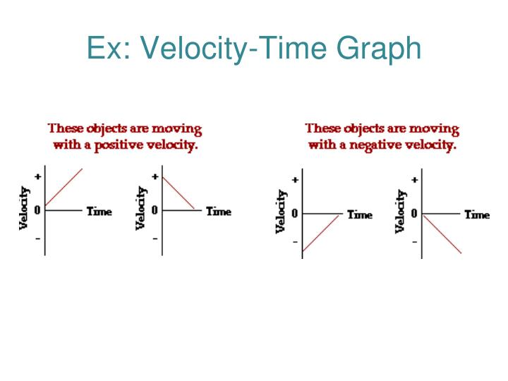 Ex: Velocity-Time Graph