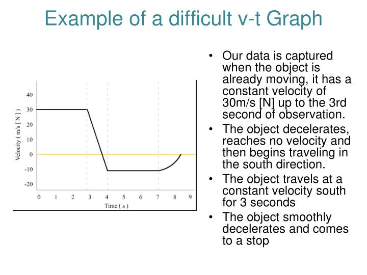 Example of a difficult v-t Graph