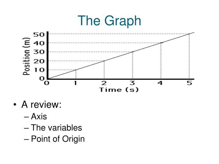 The graph