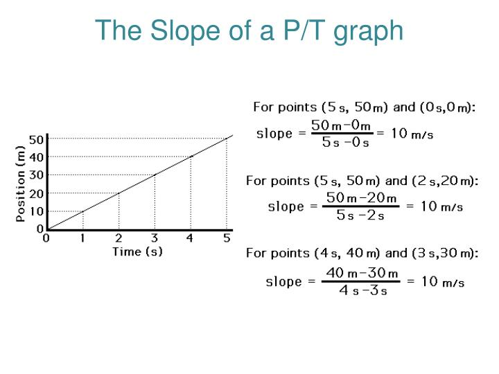 The Slope of a P/T graph
