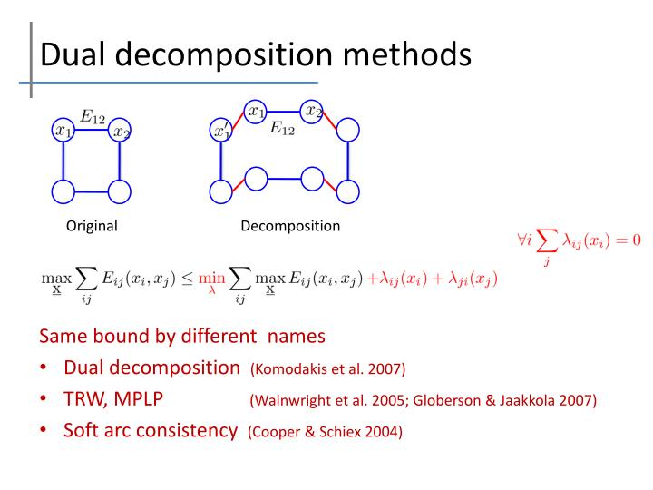 Dual decomposition methods