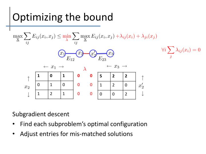 Optimizing the bound