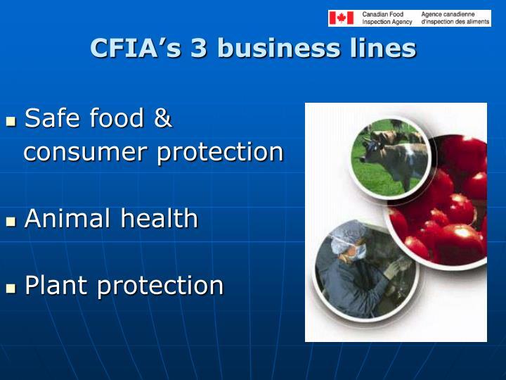 CFIA's 3 business lines