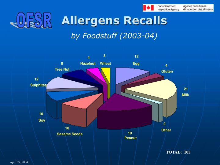 Allergens Recalls