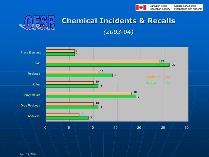 Chemical Incidents & Recalls