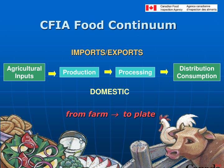 CFIA Food Continuum