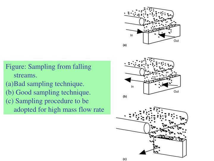 Figure: Sampling from falling streams.