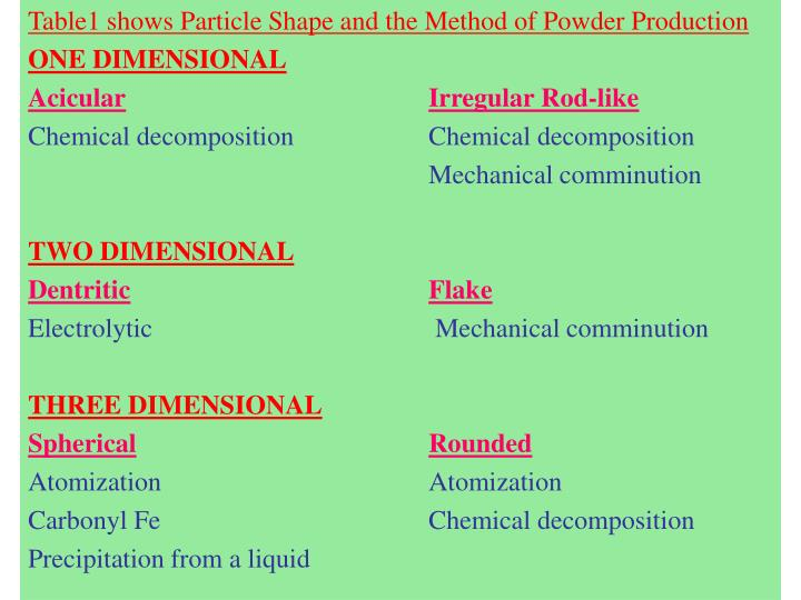 Table1 shows Particle Shape and the Method of Powder Production