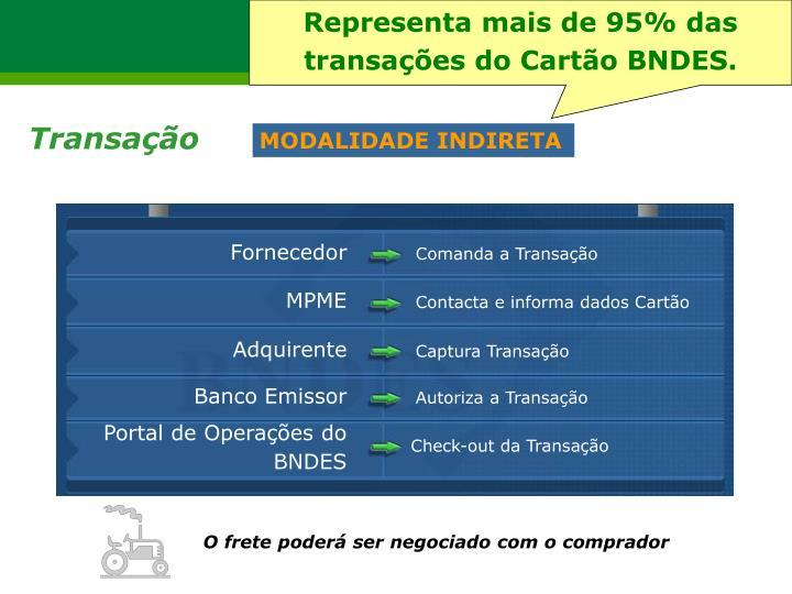 Representa mais de 95% das transações do Cartão BNDES.