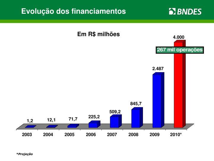 Evolução dos financiamentos