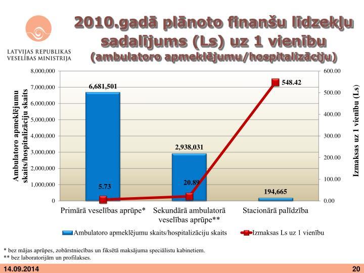 2010.gadā plānoto finanšu līdzekļu sadalījums (Ls) uz 1 vienību