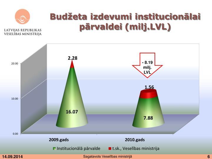 Budžeta izdevumi institucionālai pārvaldei