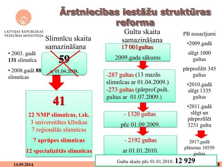 Ārstniecības iestāžu struktūras reforma