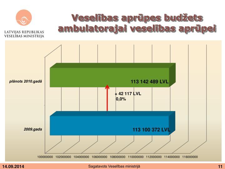 Veselības aprūpes budžets ambulatorajai veselības aprūpei