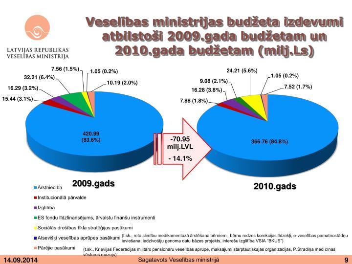 Veselības ministrijas budžeta izdevumi atbilstoši 2009.gada budžetam un 2010.gada budžetam (milj.Ls)