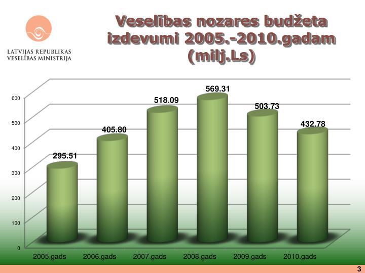 Veselības nozares budžeta izdevumi 2005.-2010.gadam (milj.Ls)
