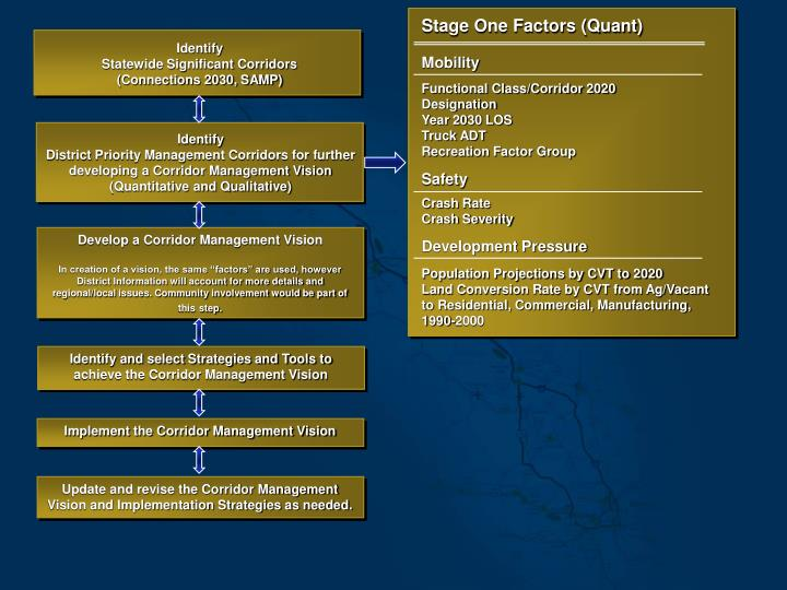 Stage One Factors (Quant)