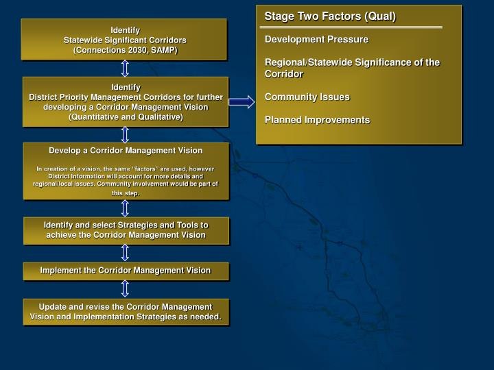 Stage Two Factors (Qual)