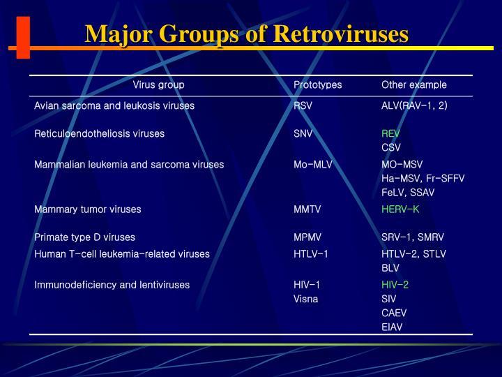 Major Groups of Retroviruses