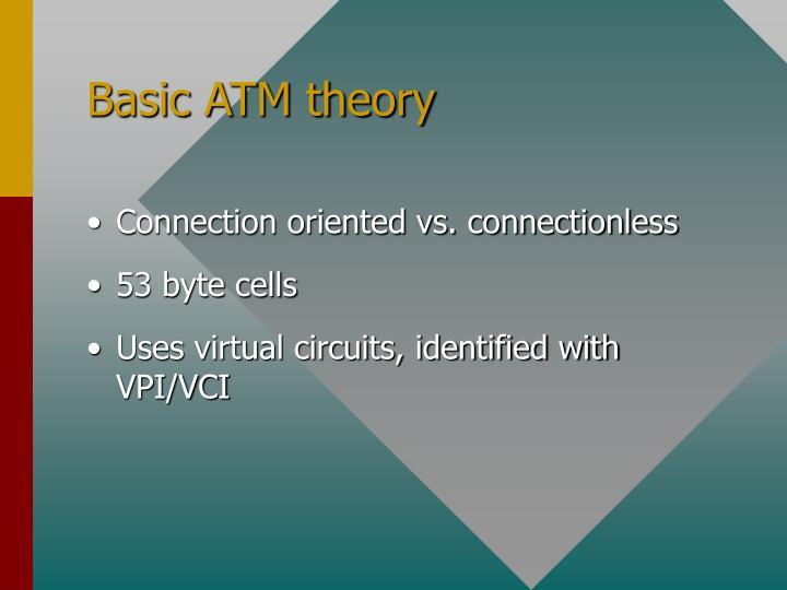 Basic ATM theory
