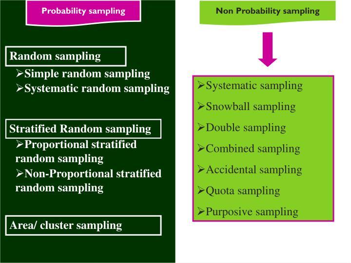Probability sampling