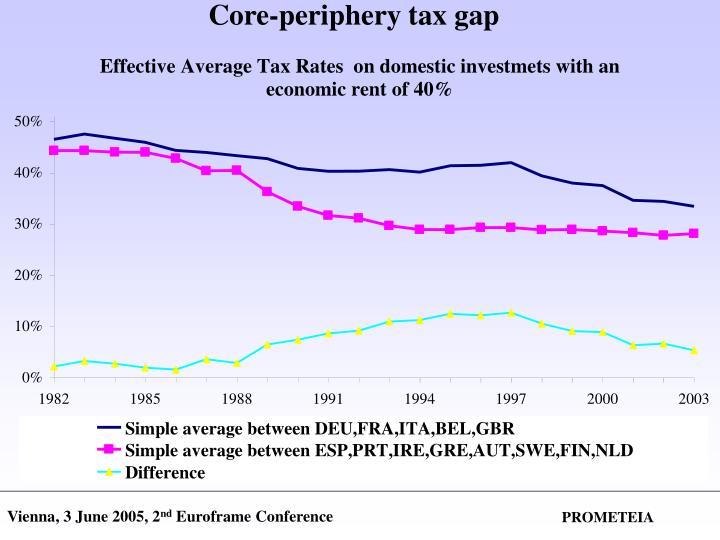 Core-periphery tax gap