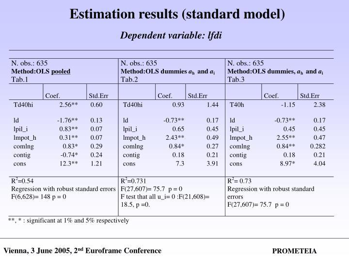 Estimation results (standard model)