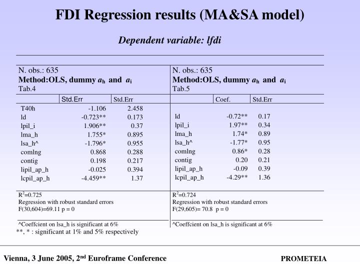 FDI Regression results (MA&SA model)