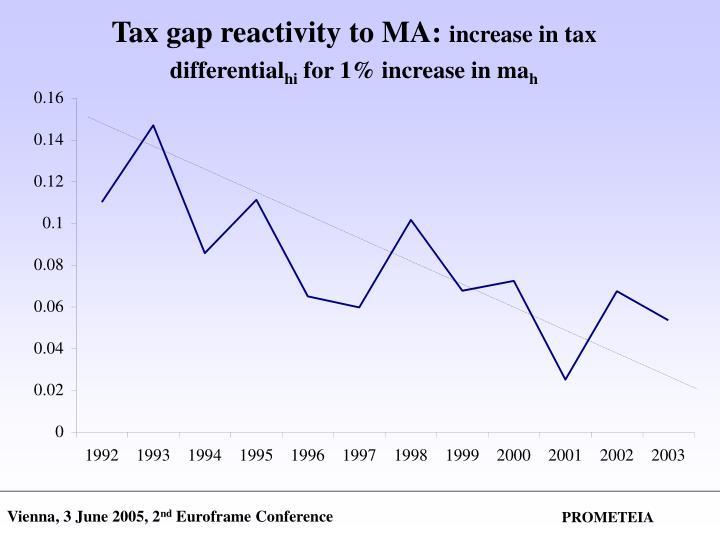Tax gap reactivity to MA:
