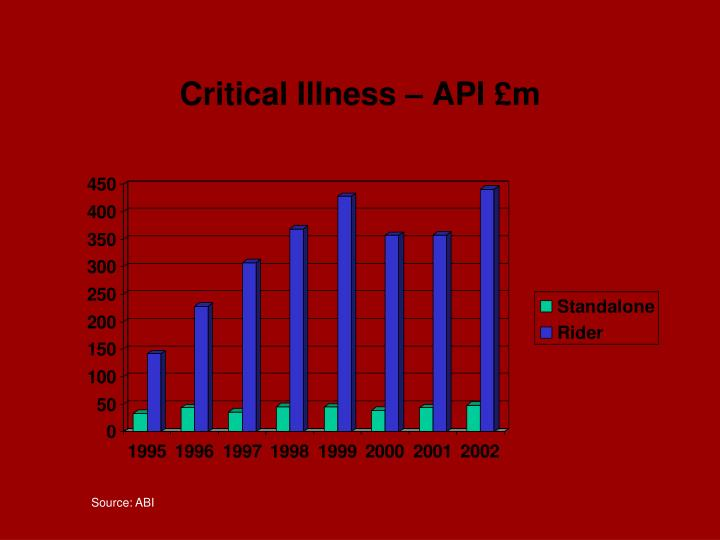 Critical Illness – API £m