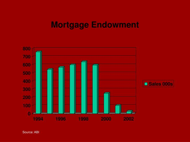 Mortgage Endowment