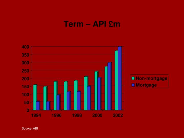 Term – API £m