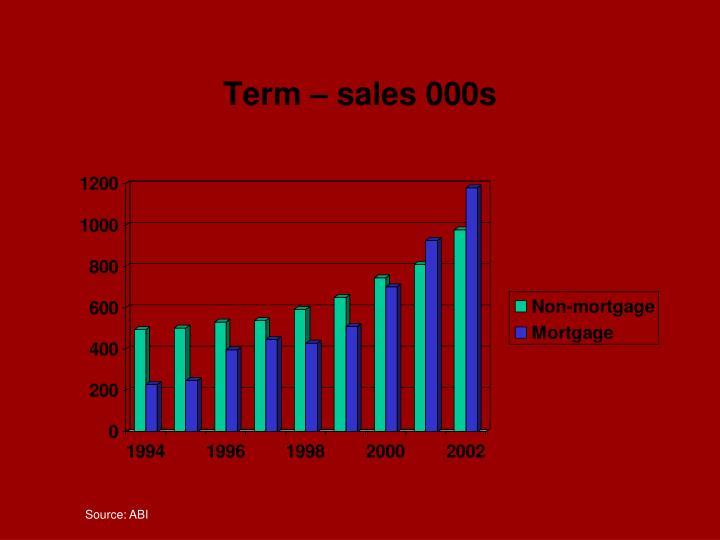 Term – sales 000s