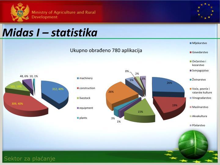 Midas I – statistika